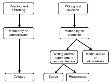 Process essay flowchart gif 500x376