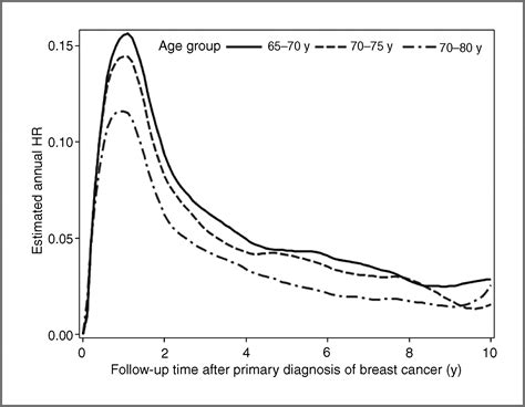 breast cancer recurrence jpg 1800x1401